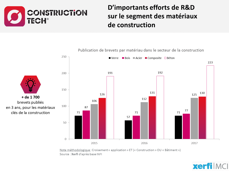 D'importants efforts de R&D sur le segment des matériaux de construction