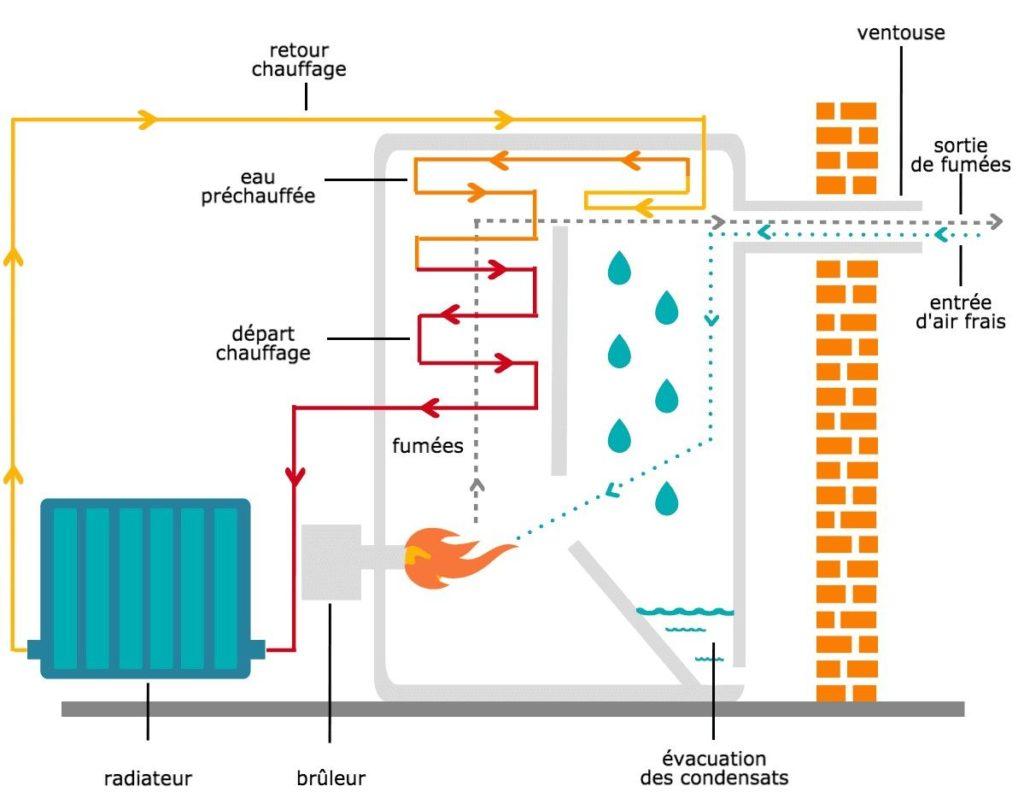 Une Chaudière À Condensation la chaudière fioul à condensation - blog interclima