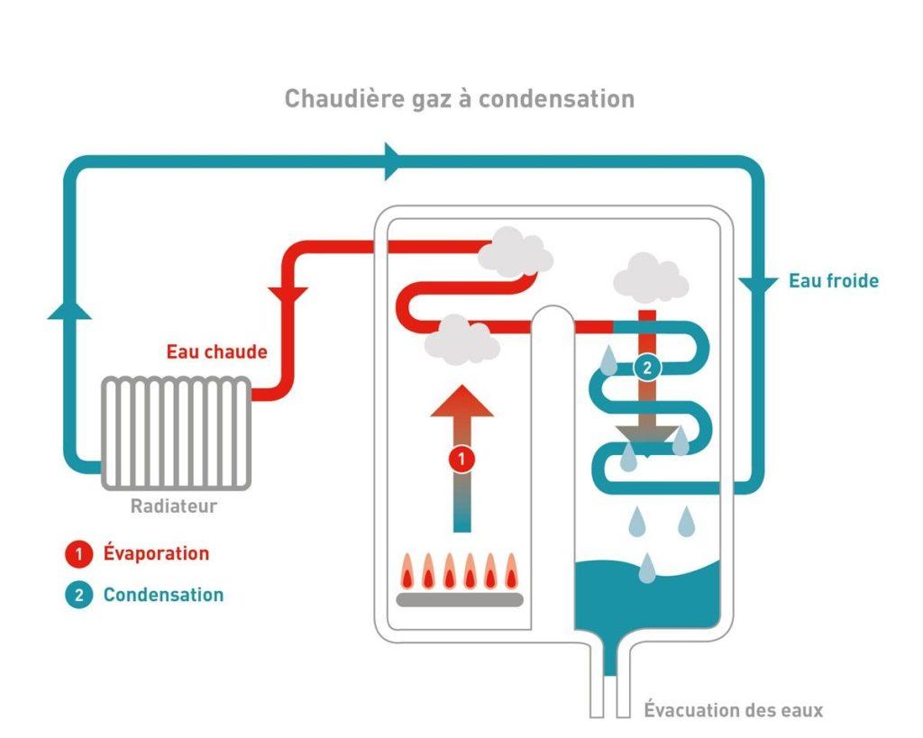 chaudiere-a-condensation-gaz-fonctionnement