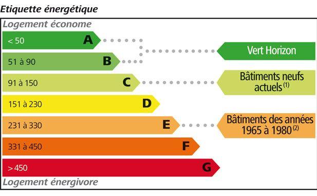 performance-energetique-diagnostic