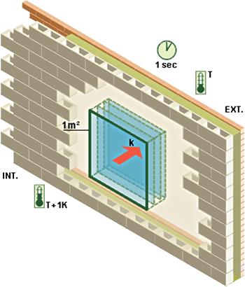coefficient-de-transmission-thermique-schéma