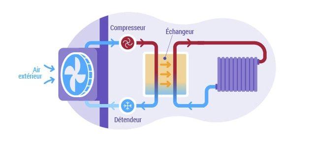 aerothermie-fonctionnement