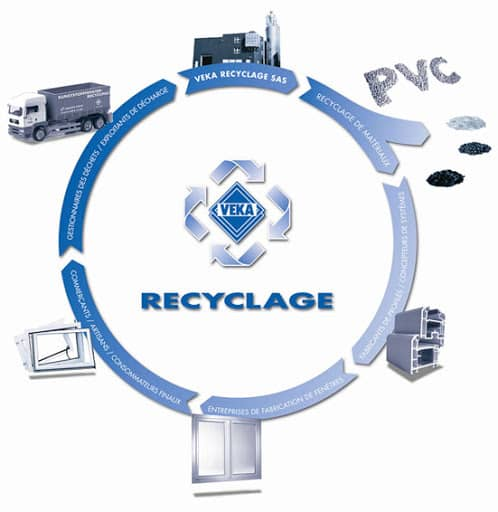 veka-recyclage-processus