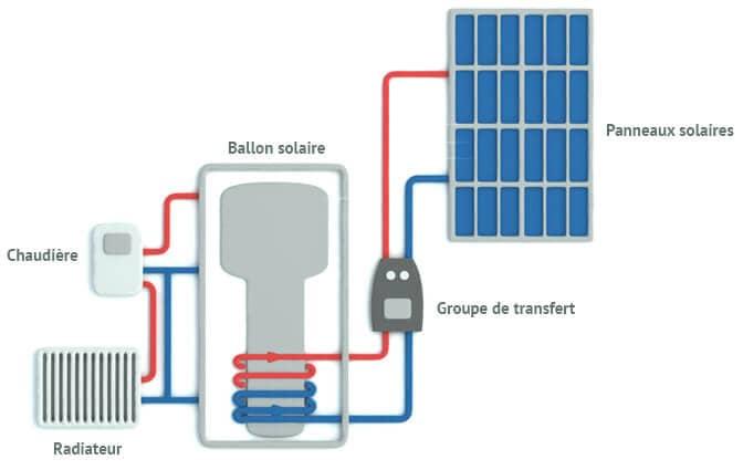 systeme-solaire-combine-fonctionnement