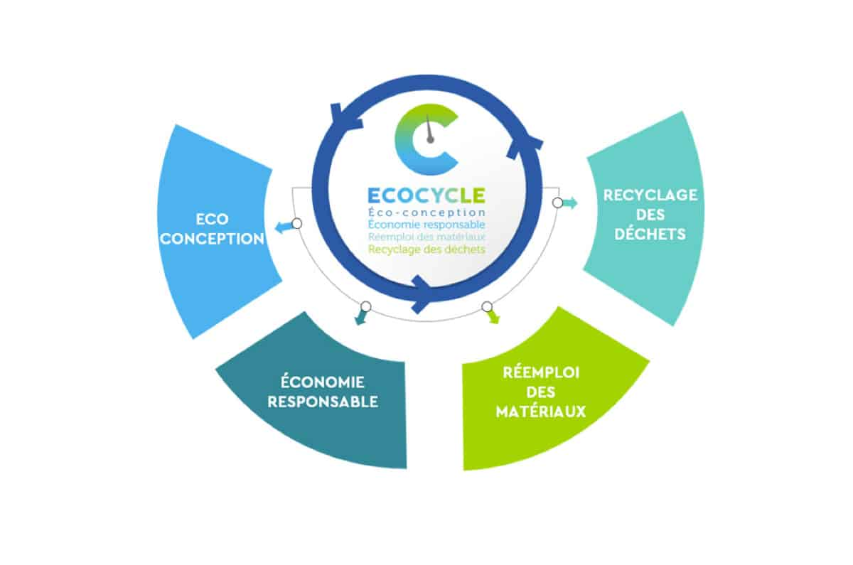 ecocycle-socotec-axes